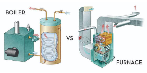 Diagrammatic Representation of Boiler and Furnace Differentiation.